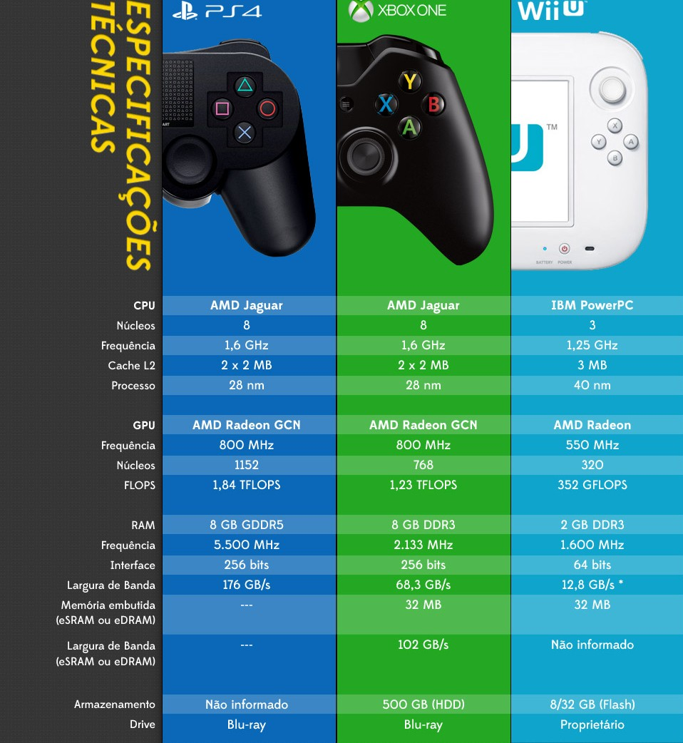 Console: quale scegliere? PlayStation, Xbox One o Wii U