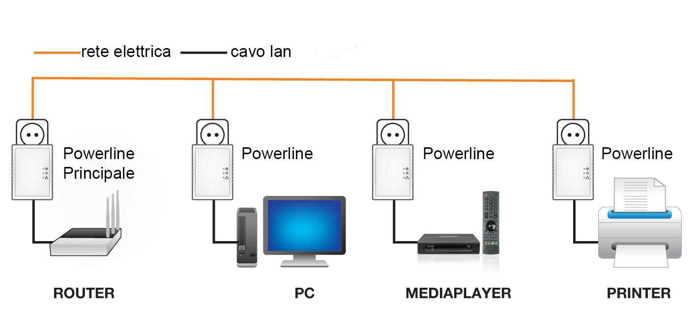 Come portare la Rete Internet sulla Presa della Corrente con i Powerline Bridge
