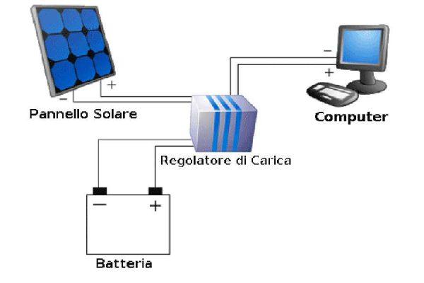 computer a pannelli solari