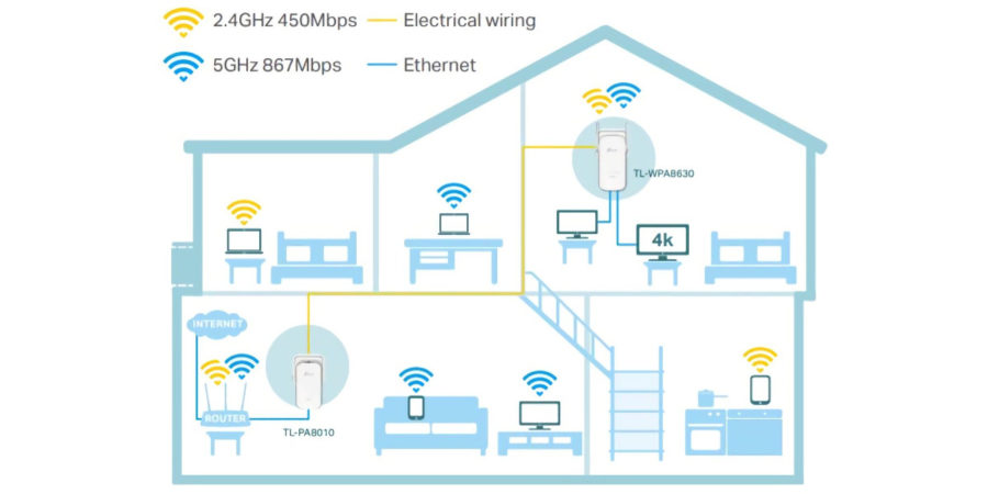 Ripetitori Wi-Fi sulla linea elettrica
